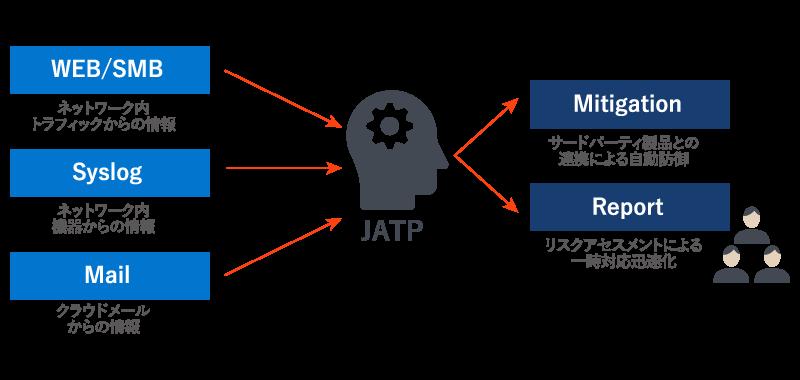 迅速な一時対応処置が可能になるJATPの仕組み