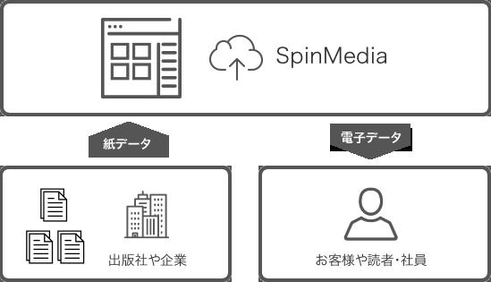 電子書籍配信システム SpinMedia とは?