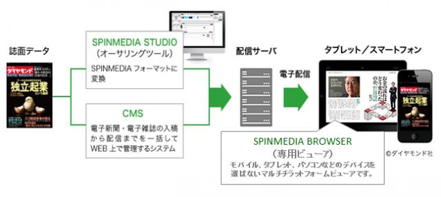 リッチメディア連携