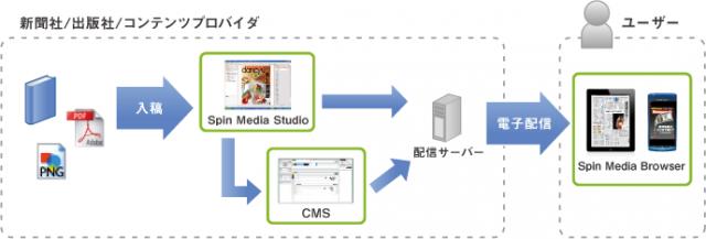 電子書籍プロセス